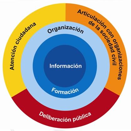 estrategias de control fiscal participativo de la CGR Colombia