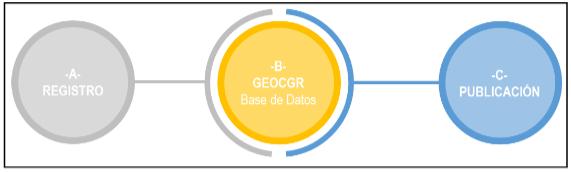geo cgr componentes